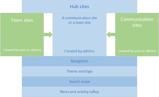 Vue d'ensemble des Site Hub