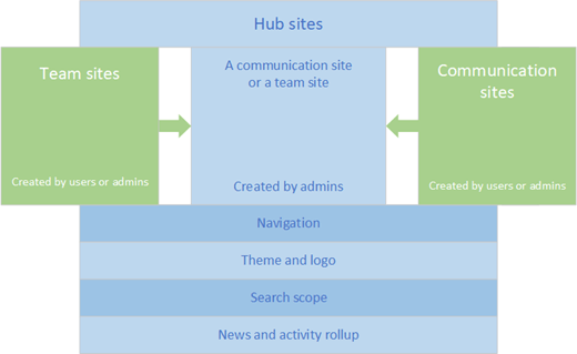HubSite overview