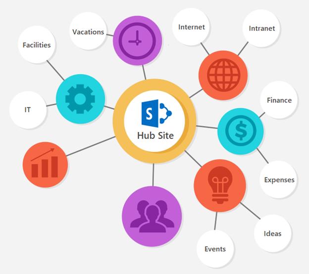 Registering a HubSite