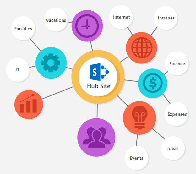 Enregistrer un Site Hub