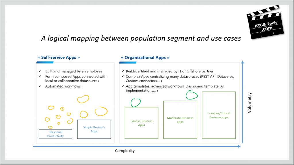 Power Platform solutions segmentation