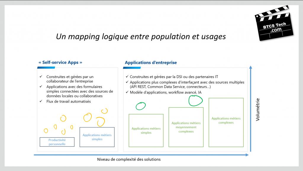 Power Platform solution segmentation